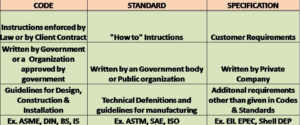 Codes and Standards- AQC