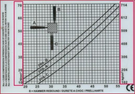rebound hammer graph