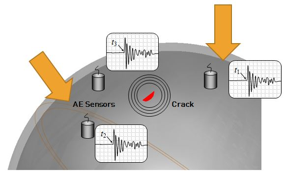 What is Acoustic emission testing?
