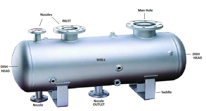 Pressure Vessel Inspection- Non Destructive Testing In Service