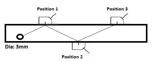 UT testing reference