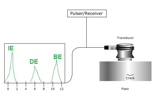 ndt ultrasonic testing graph