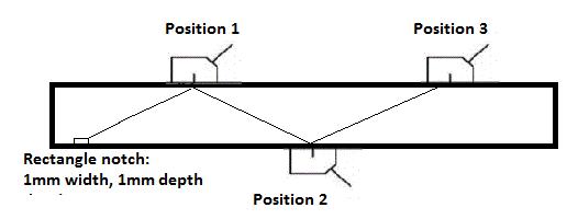 UT Testing techniques