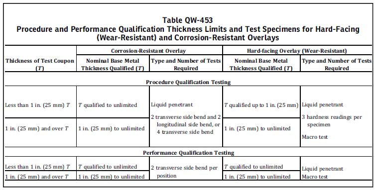 welder qualification test