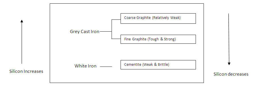 properties of cast iron