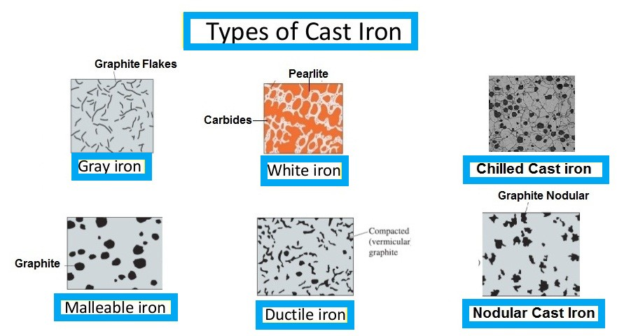 Spheroidal iron cast