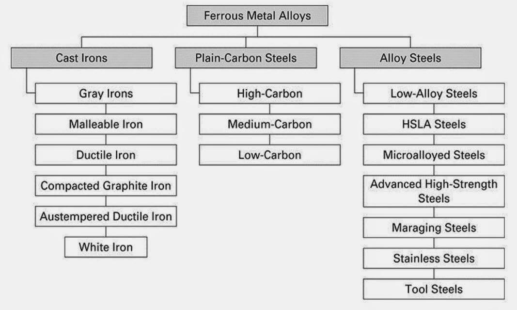 cast iron types