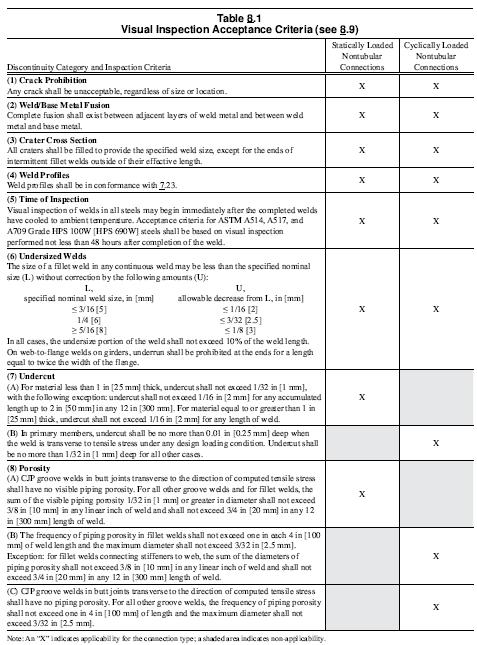 visual inspection acceptance criteria