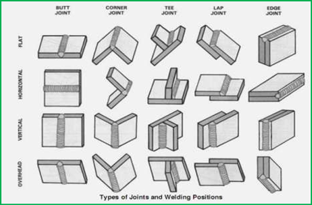 Types of joints in welding