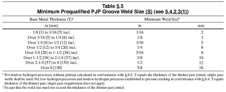 welding standards